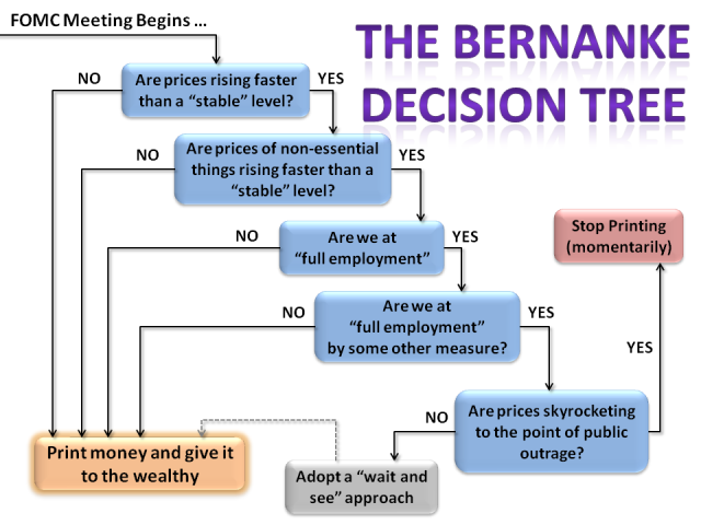 Bernanke Decision Tree